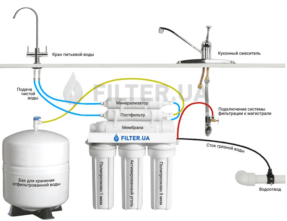 5 item system