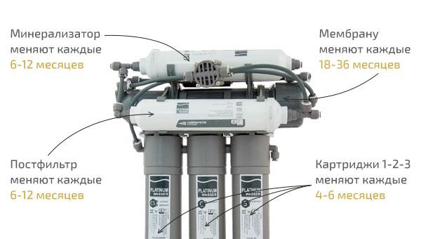 Фильтр обратного осмоса Platinum Wasser NEO 6 PLAT-F-NEO 6