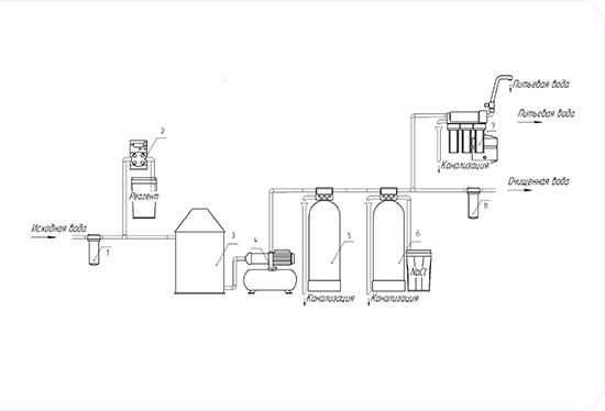 Подбір обладнаяння й проектування • FILTER.UA