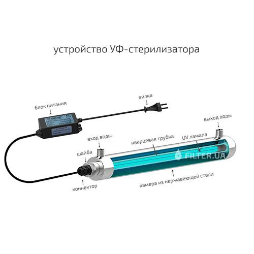 На изображении Ультрафиолетовый обеззараживатель Greenway GAUV-20H со встроенным таймером
